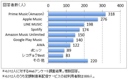 日本で一番使われている音楽サービス、アマゾンのプライムミュージックとは?