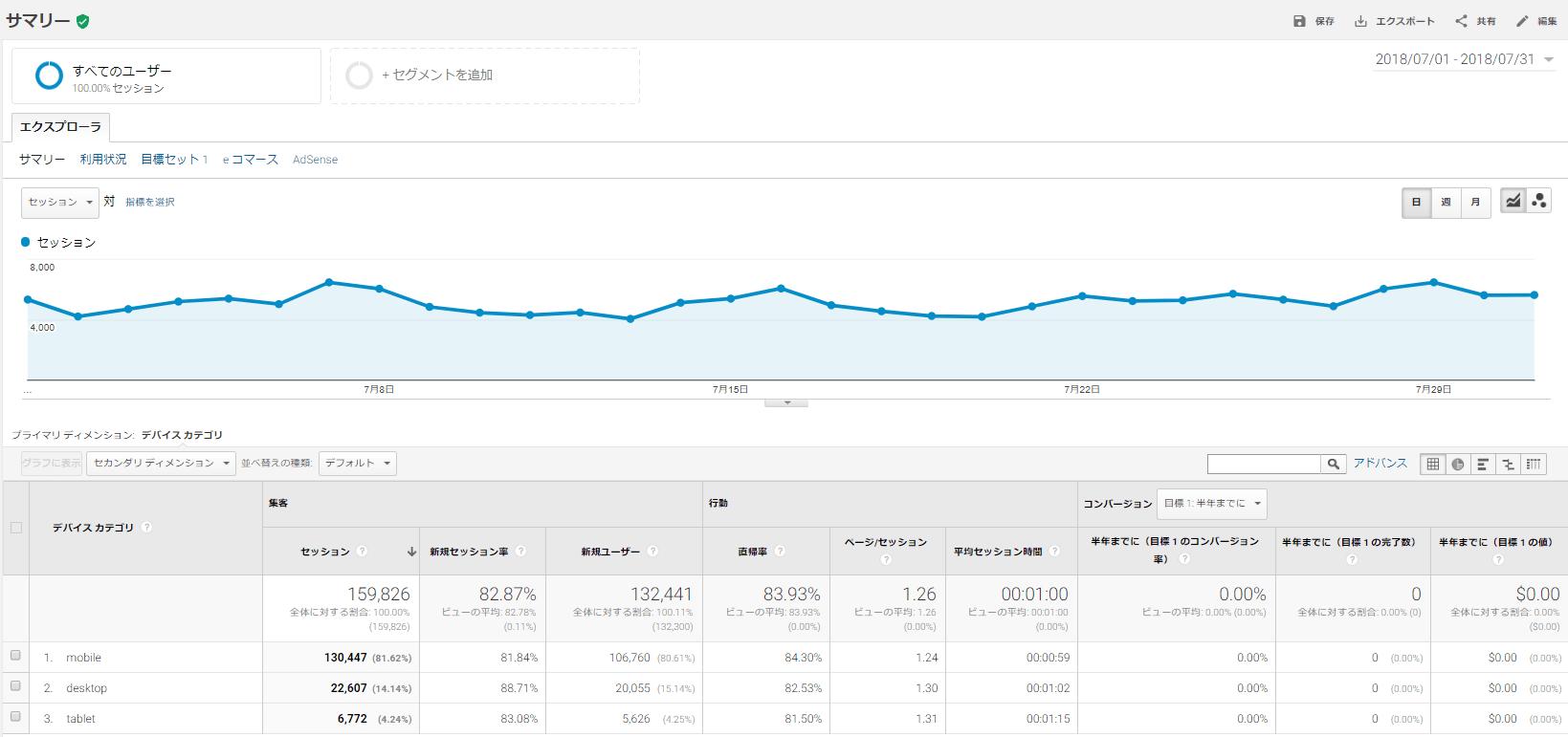 SoundZoo 2018年7月の月間報告・考察&改善&目標
