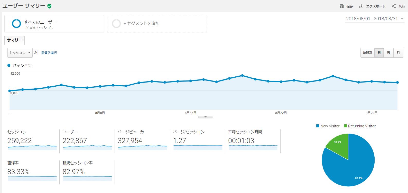 SoundZoo 2018年8月の月間報告「30万PV達成」