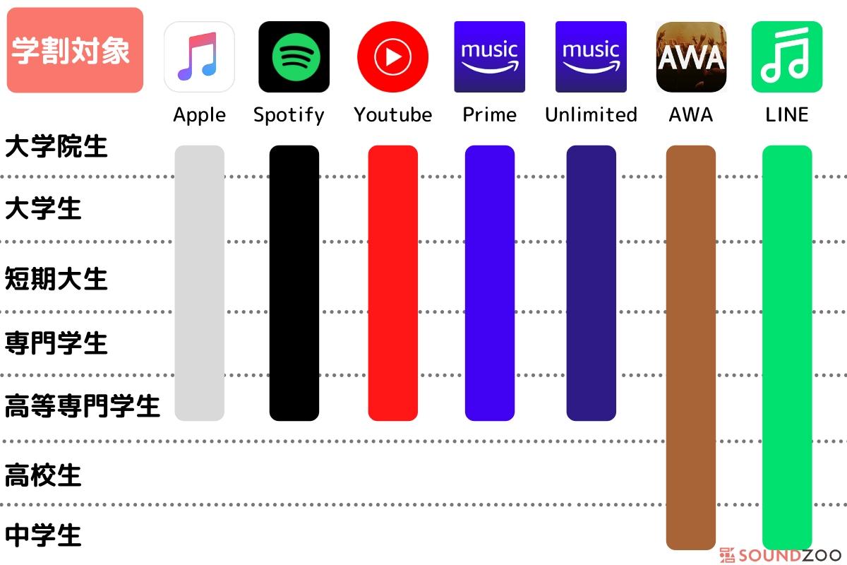 学割ありの音楽アプリを比較!大学生・高校生・中学生が使えるのは?