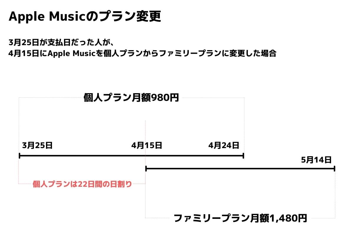 Apple Musicの支払日と更新日