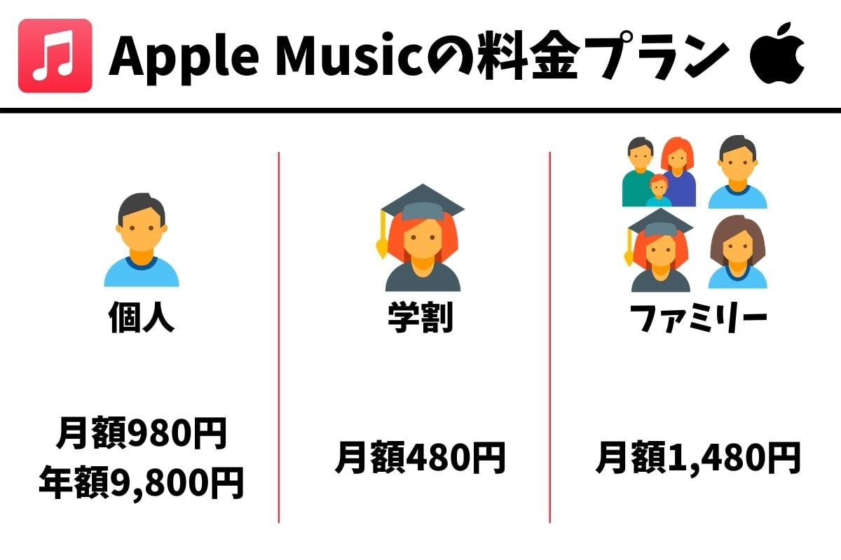 Apple Musicの料金プラン一覧