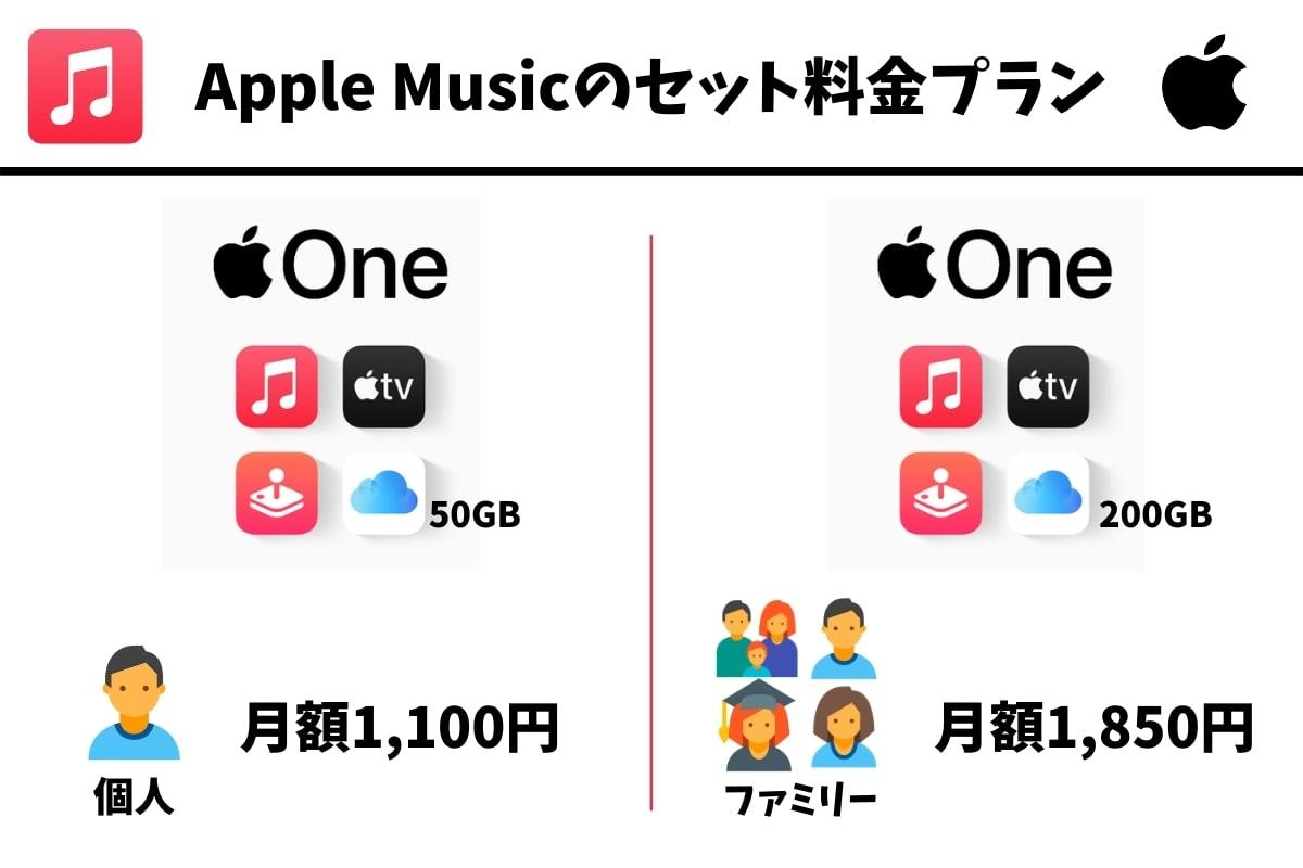 Apple Musicのパック料金