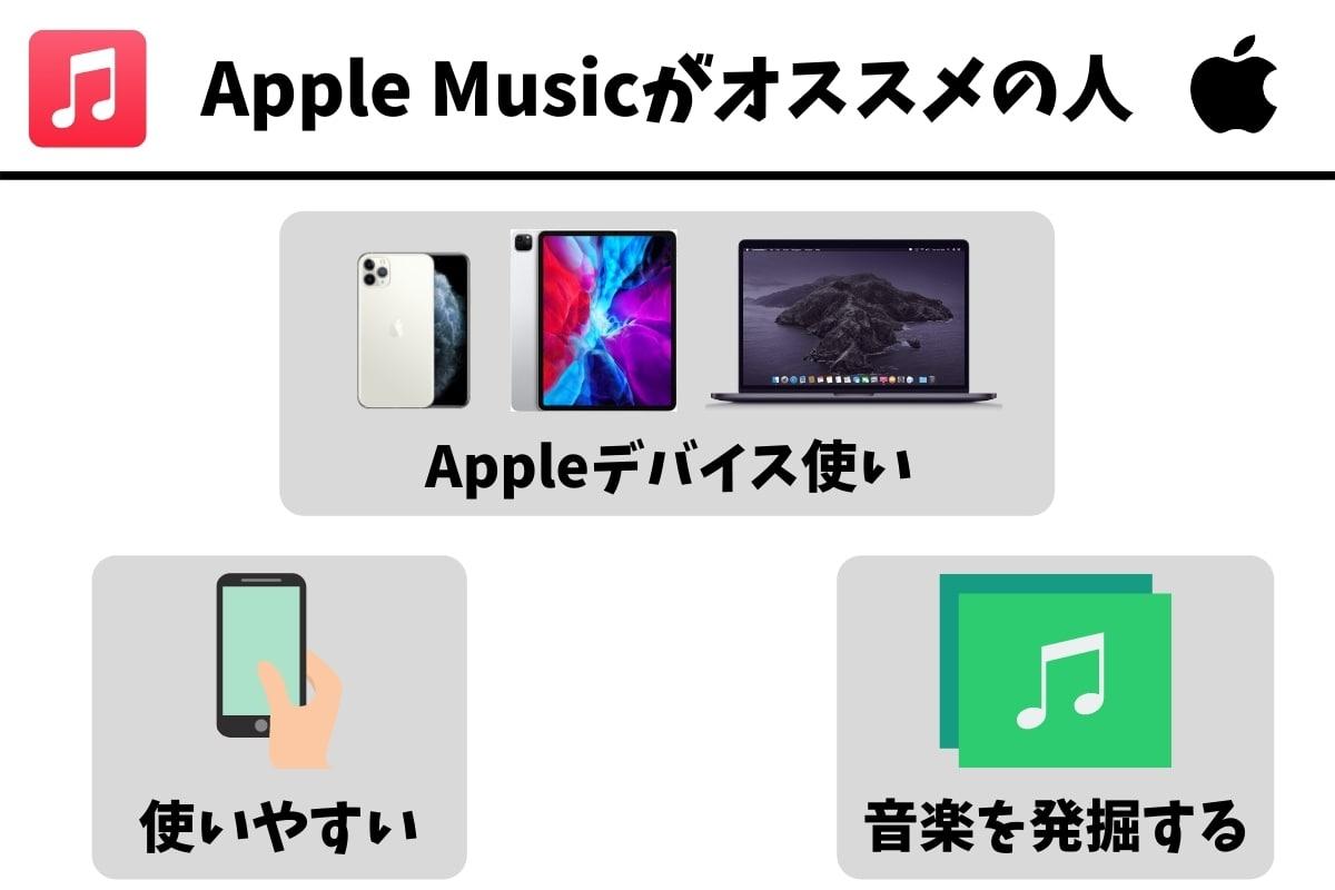 Apple Musicをおすすめできる人