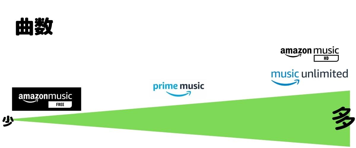 Amazon Musicの料金とは?無料で使うには?Prime,Unlimited,HD