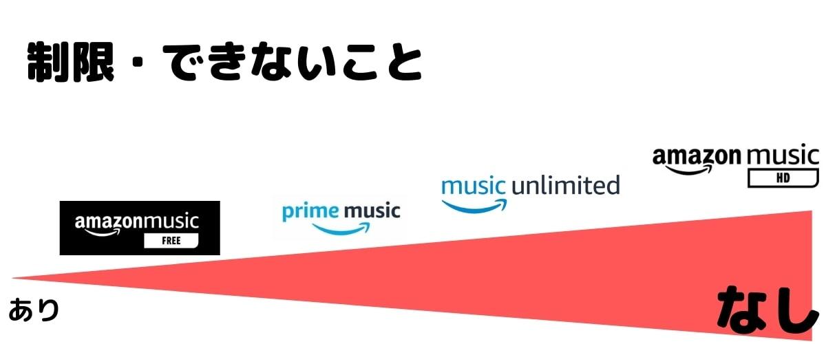 Amazon Musicの制限・できないことの違い
