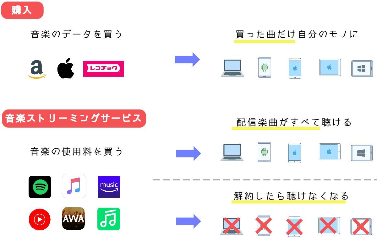 【2020年版】音楽ストリーミングサービスとは?おすすめアプリ15選!
