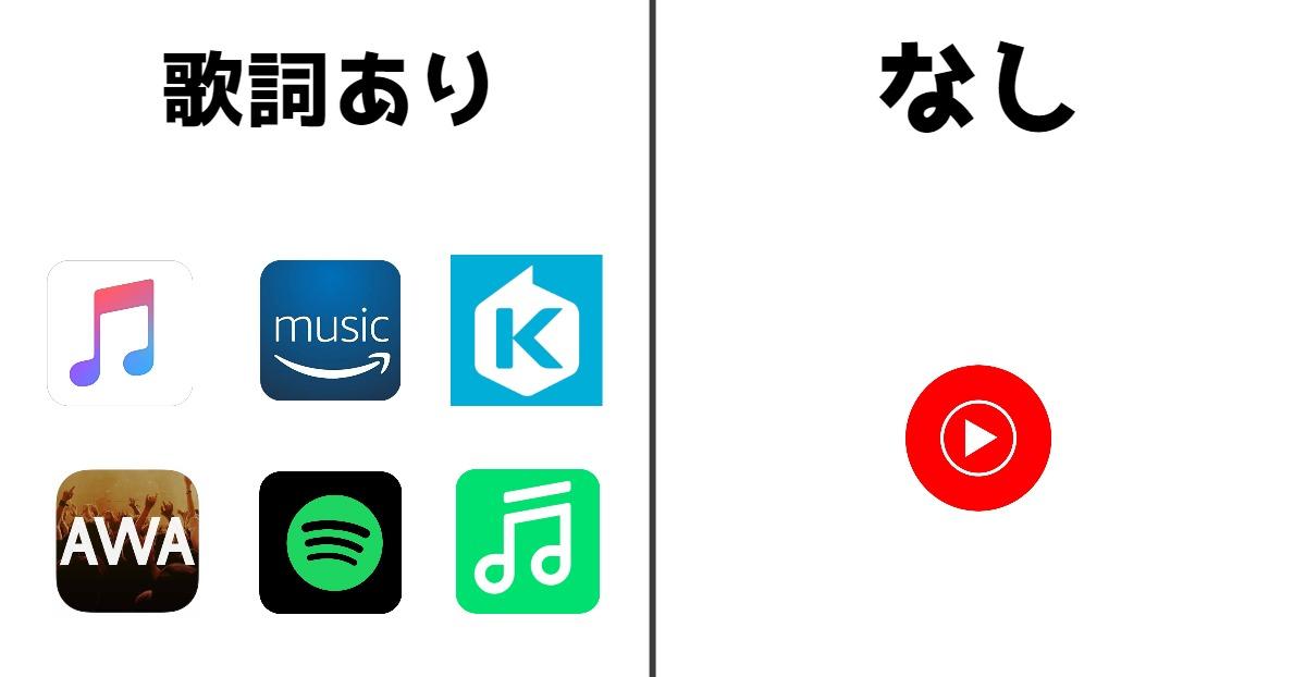 歌詞が表示される音楽ストリーミングサービス