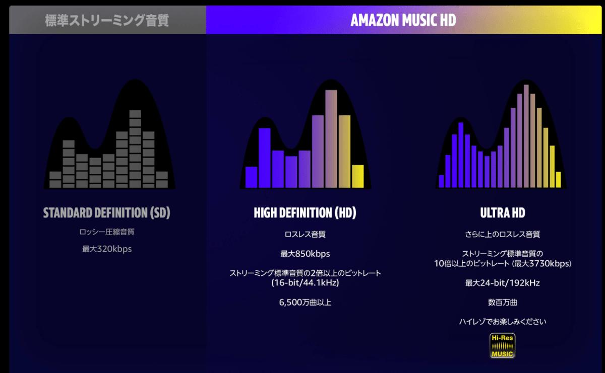 Amazon Musci HDとは