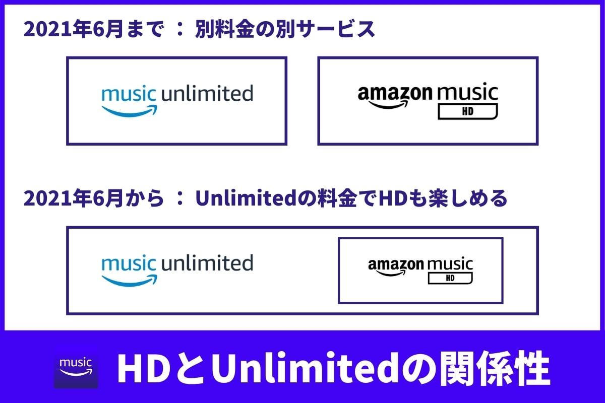 HD、UltraHDでAmazon Music Unlimitedを聴く!旧Amazon Music HDとは?