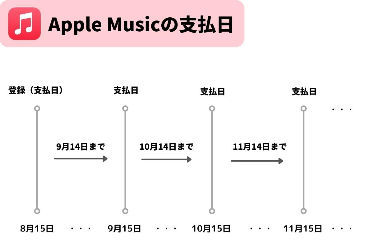 Apple Musicの支払日
