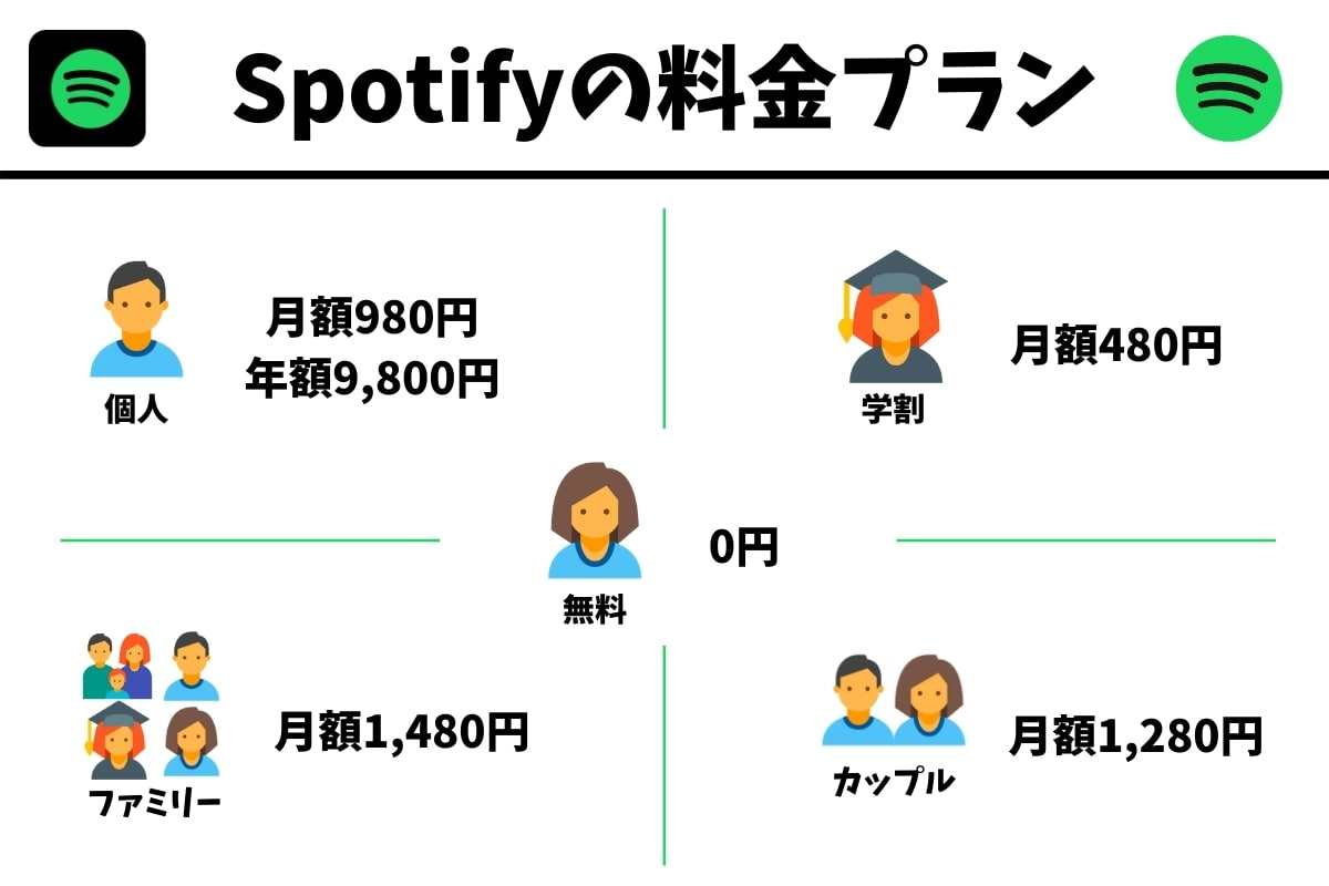 Spotifyの料金プラン一覧