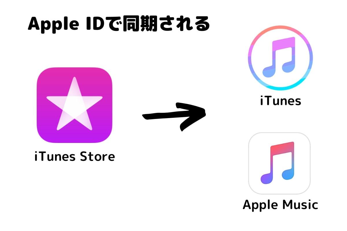 iTunesで購入した曲をMP3などでダウンロードする方法!Windows、Mac
