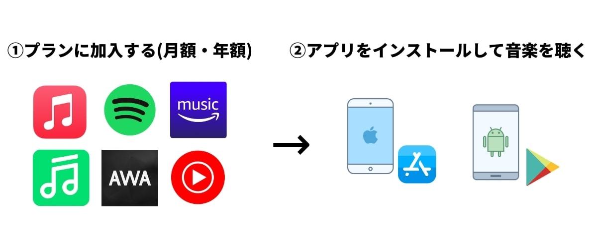 音楽アプリをスマホに入れて聴く