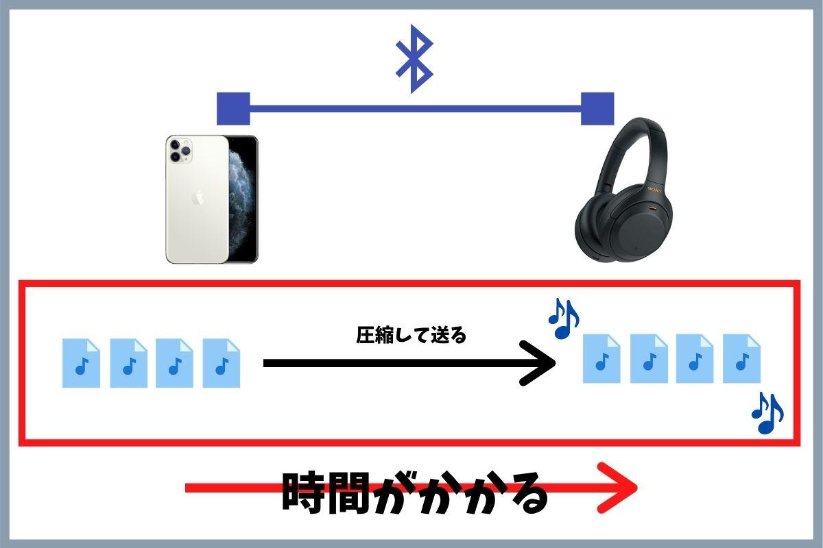 Bluetoothコーデックの遅延とは