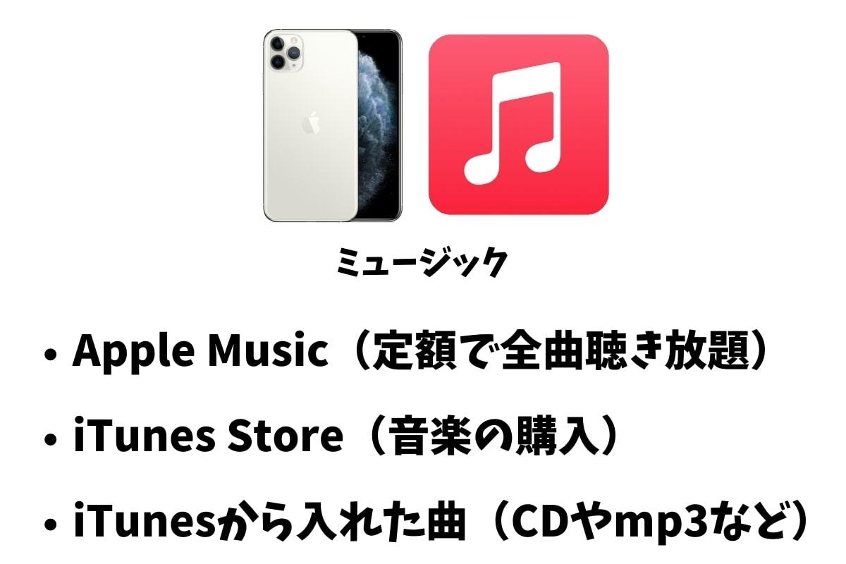 iPhoneの「ミュージック」アプリとは?