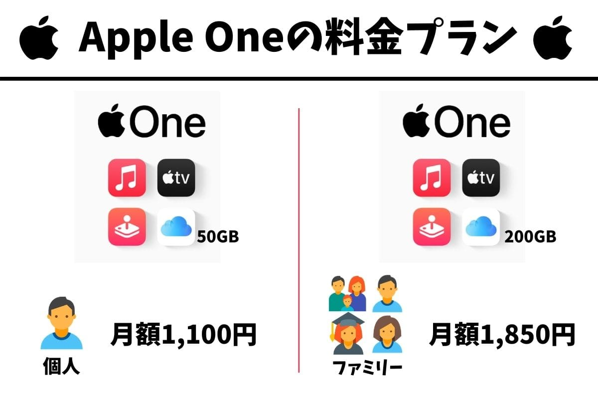 Apple Oneの料金プラン