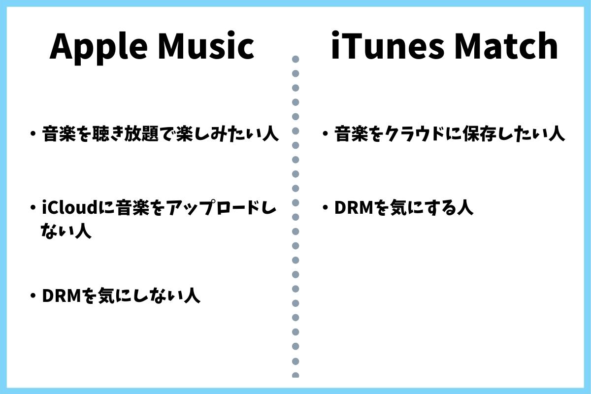 Apple MusicとiTunes Matchのどっちがいいの?