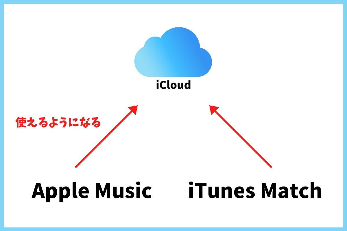 iCloudミュージックを利用する条件とは?