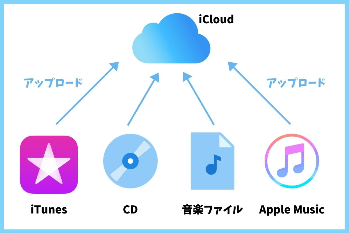 iCloudにアップロードできる音楽とは?