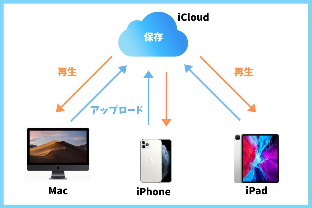 iCloudミュージックとは?
