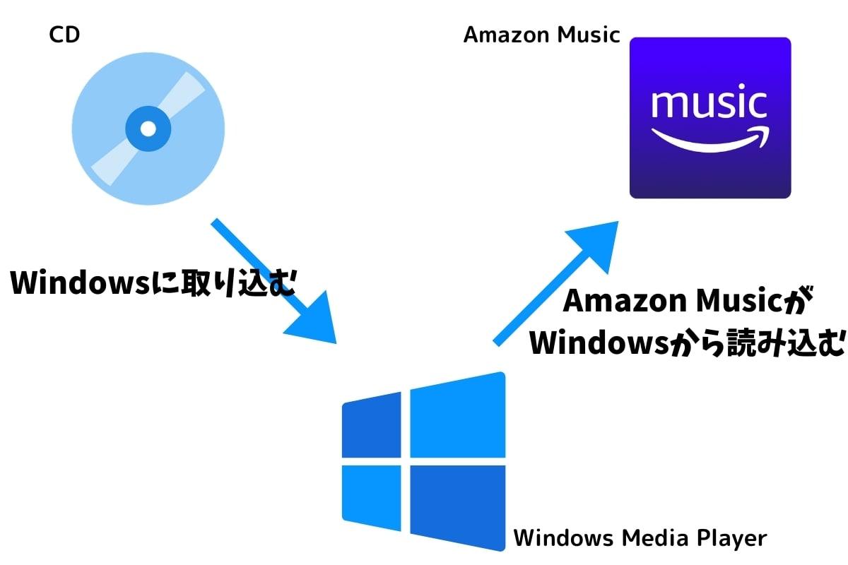 Amazon MusicにCDを取り込む方法