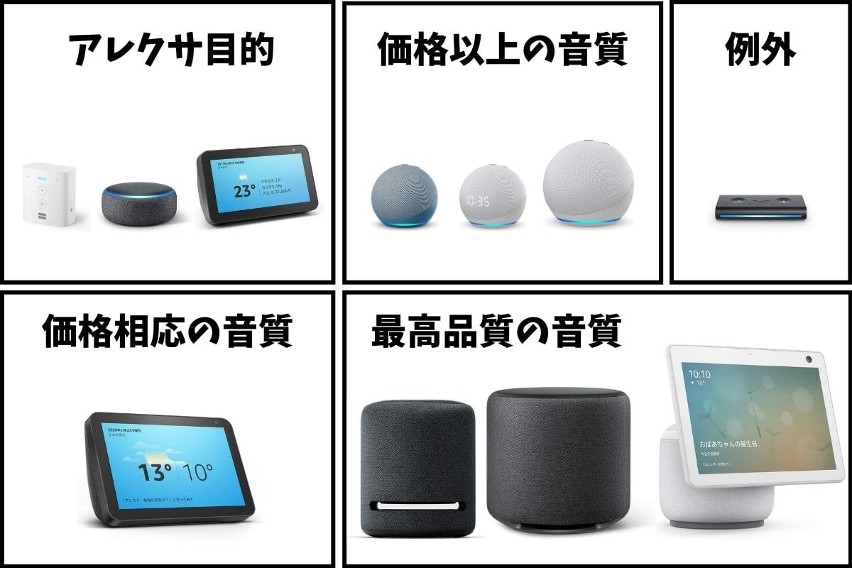 【2020年最新】Amazon Echo全機種を比較!音質など5つの違い