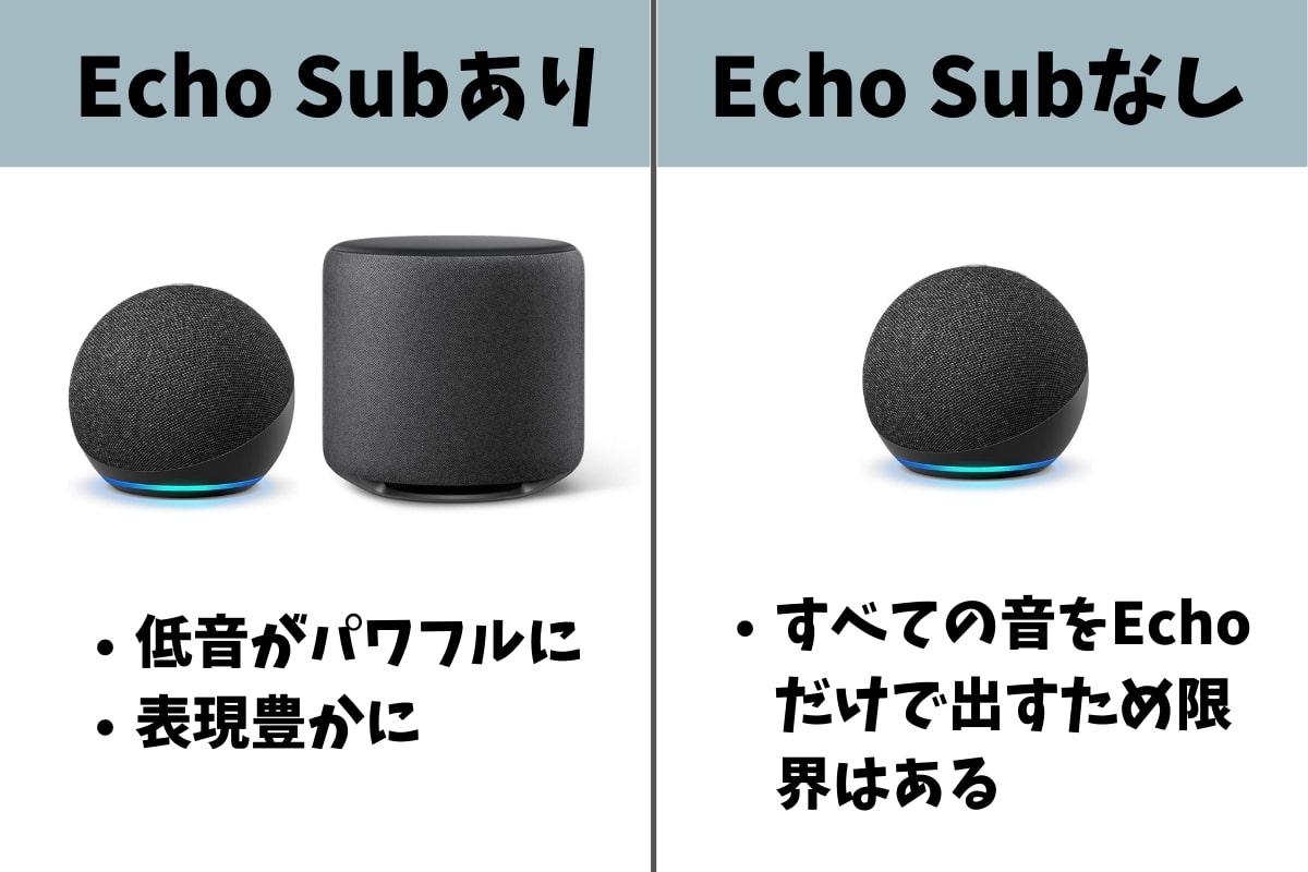 Echo Subを実機レビュー!低音がさらに豊かになるEcho用サブウーファー