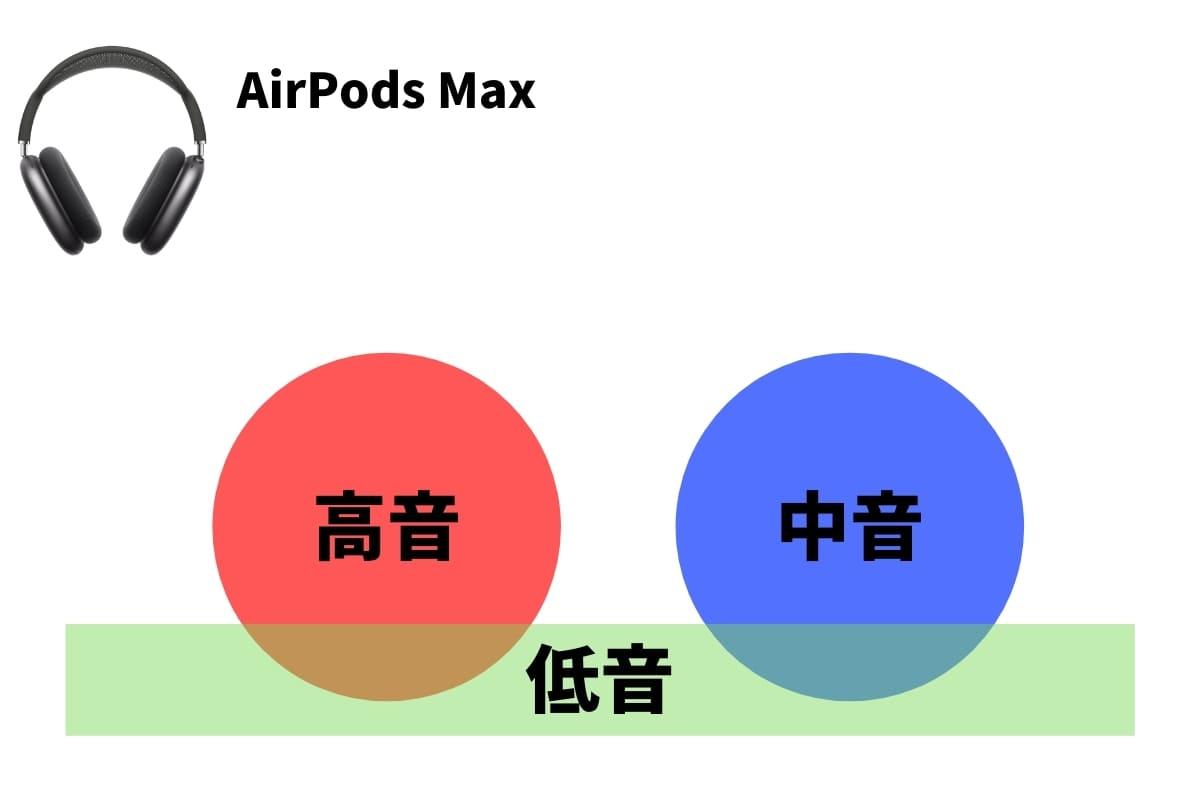 AirPods Maxを実機レビュー!ソニーやボーズとも比較してみた!