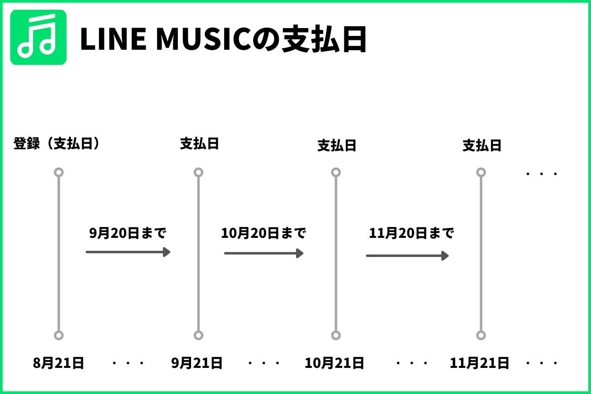 LINE MUSICの支払日
