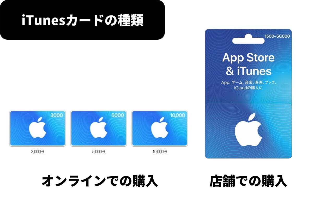 iTunesカードの種類